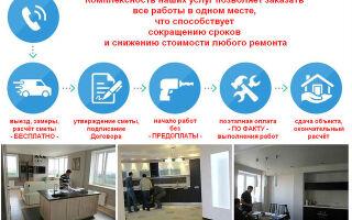 Качественный ремонт квартир от АСК Триан