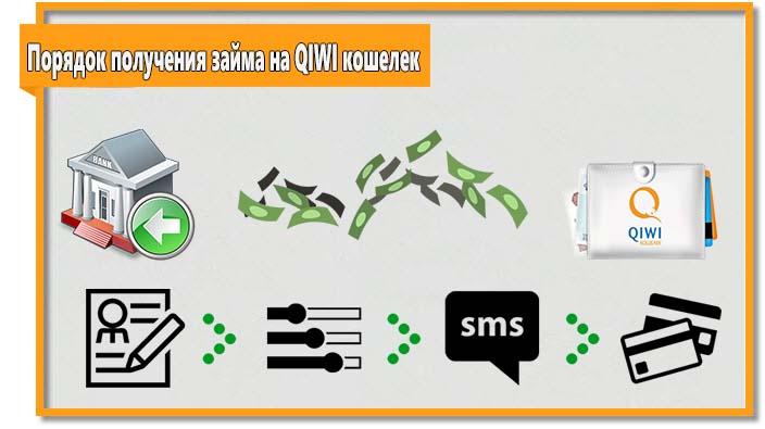 Процедура получения займа на Киви кошелек не предусматривает сложности. Весь процесс займет не более 30 минут.