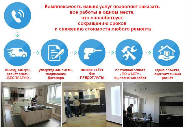 сайт ремонтно-строительной фирмы АСК Триан